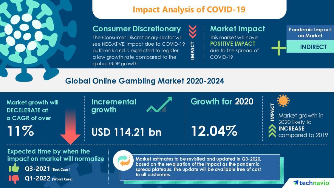 Analisis Dampak & Pemulihan COVID-19- Pasar Perjudian Online (2020-2024) | Meningkatnya Popularitas Model Freemium untuk Mendorong Pertumbuhan | Technavio | Bisnis Ap