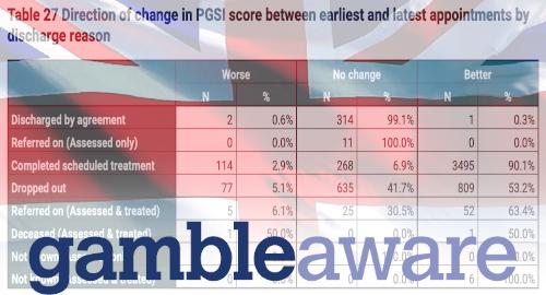 60% dari penjudi bermasalah Inggris kehilangan tanda 'masalah' setelah perawatan