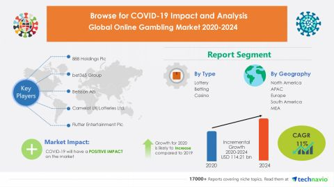 888 Holdings Plc, bet365 Group dan Betsson Ab Akan Muncul sebagai Partisipan Pasar Perjudian Online Utama Selama 2020-2024